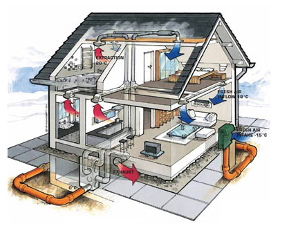 Anderson mechanical services ventilation heat recovery for Indoor gardening ventilation system